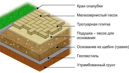 Укладка тротуарной плитки на песчаную подушку с опалубкой — «ПТК Система», Краснодар